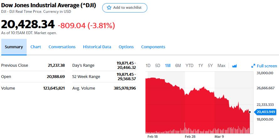 DJIA chart March 18, 2020