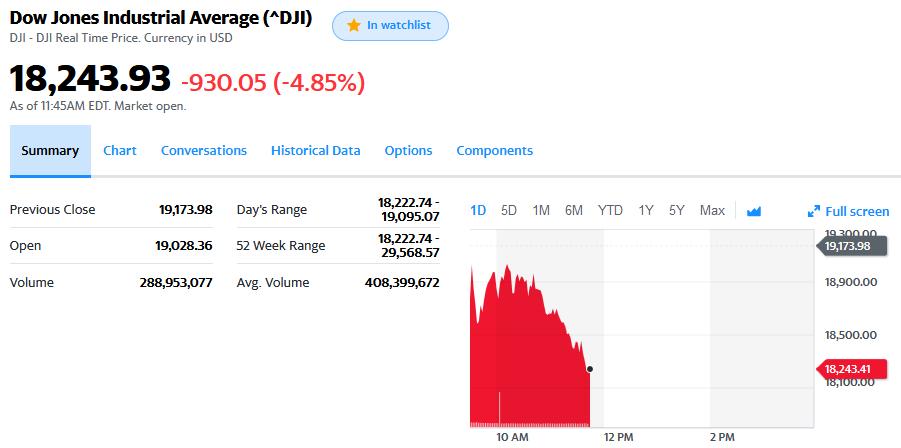 March 23, 2020 DJIA stock chart