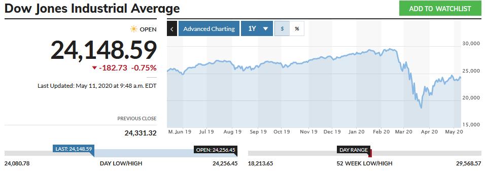 May 11, 2020 DJIA stock chart