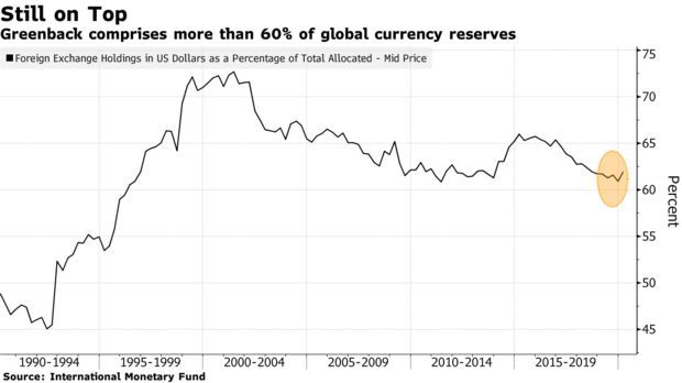 Threat to Dollar's Global Supremacy Revived by EU Stimulus Deal - Bloomberg 2