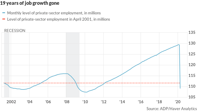 There are fewer private-sector jobs today than in April 2001 3