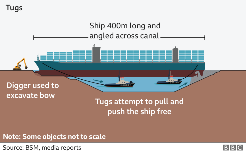 """How the Ever Given was """"unstuck"""" from the Suez Canal"""
